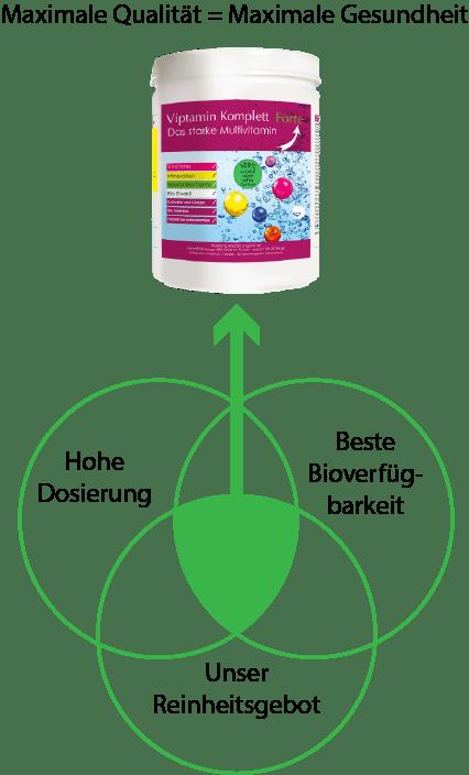 bioverfügbarkeit nahrungsergänzungsmittel