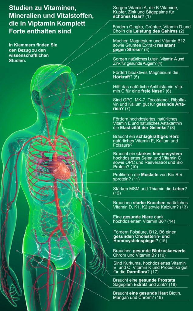 Studien zu Vitaminen, Mineralien und Vitalstoffen, die in Viptamin Komplett Forte erhalten sind